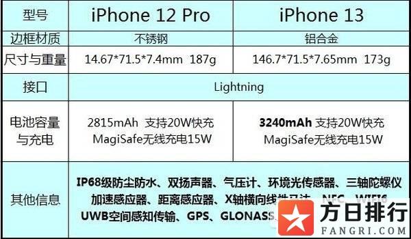 12pro和13pro有什么区别 iphone12pro有必要换13pro吗