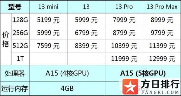 iphone13和13pro哪个值得买 iphone13和13pro怎么选