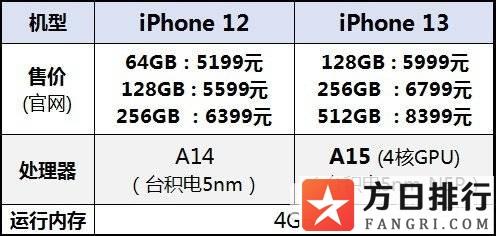 iphone13和iphone12参数对比 双十一哪个更值得买